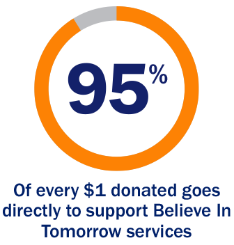 95% of every $1 donated goes directly to support Believe In Tomorrow Services
