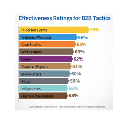 Effectiveness Ratings for B2B Tactics according to a global study by the Content Marketing Institute and MarketingProfs