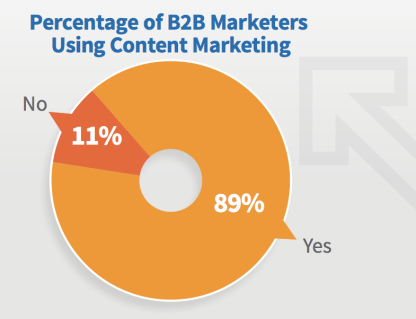 89{60023c7b1960a5fb9dae172379ca3153ba00fa4679a2b03978f428523be766b5} of B2B Marketers Use Content Marketing