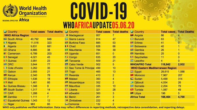 Africa Records Over 168,000 COVID-19 Cases And More Updates