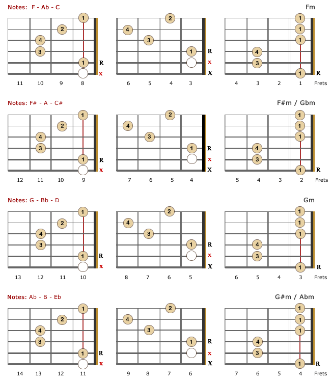 Moveable Chord Chart Guitar