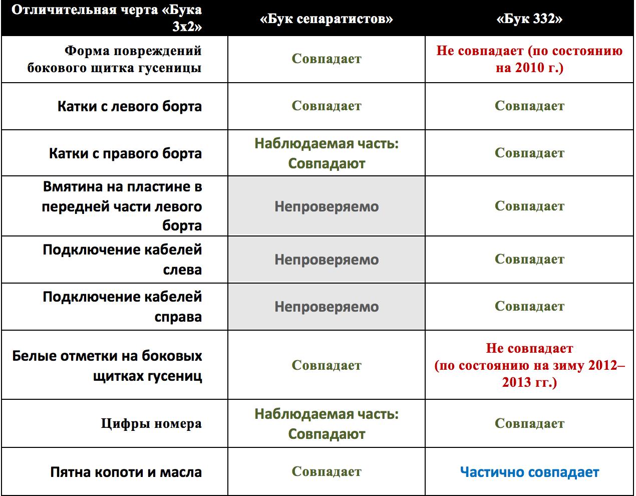 buk_comp_ru2