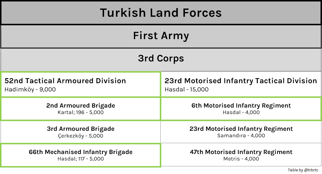 Turkish Land Forces