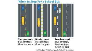 Road Rules: When to stop, and not stop, for a school bus | The Bellingham Herald