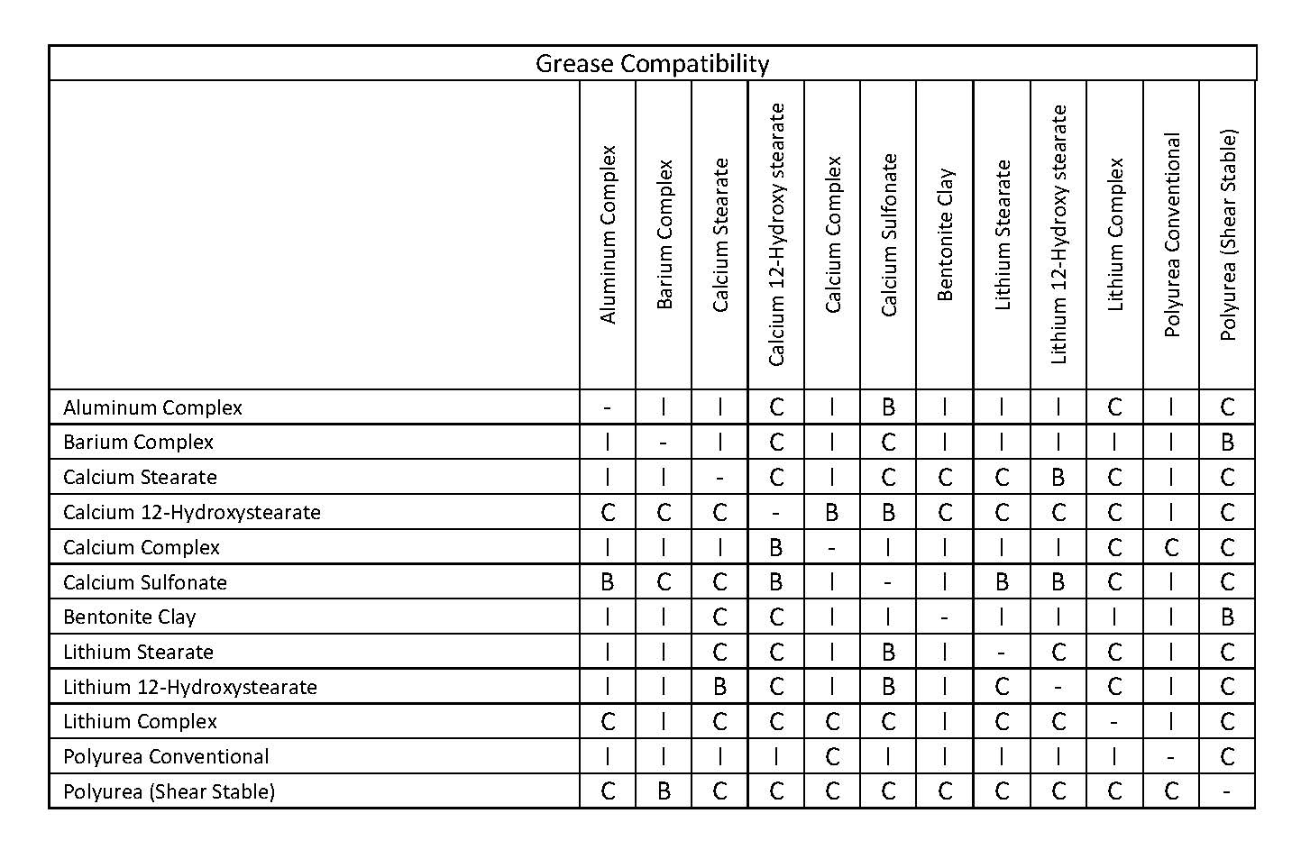 Best Of Chemical Compatibility Chart Stainless Steel