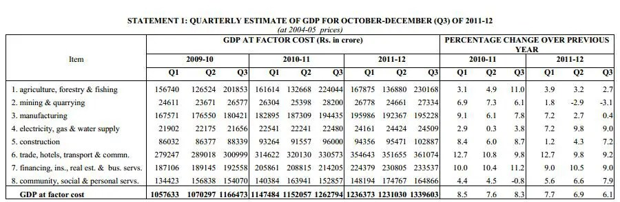 GDP calculation using production approach