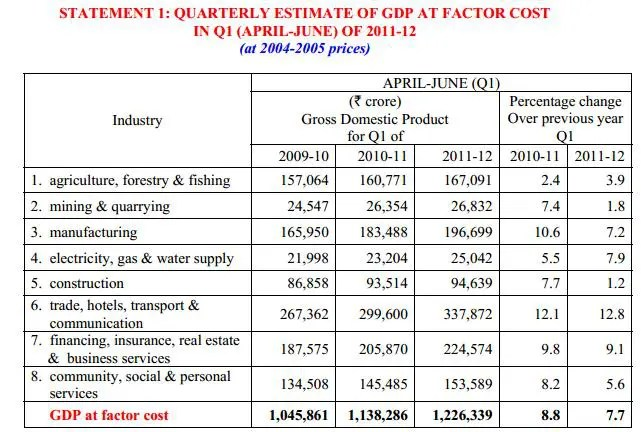 GDP calculation using expenditure approach based on base prices