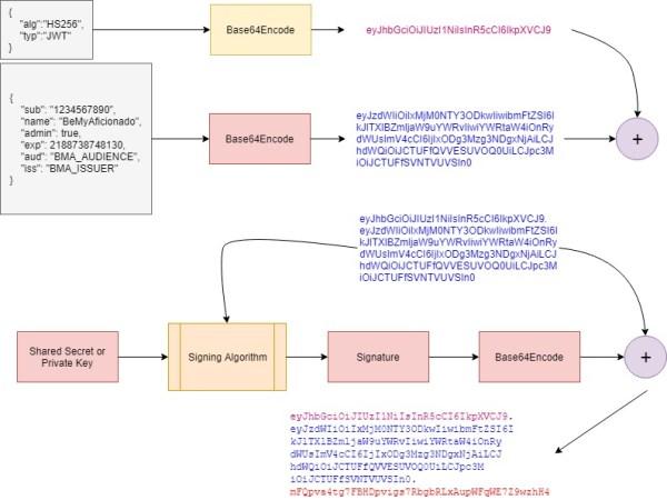 Build JSON Web Token