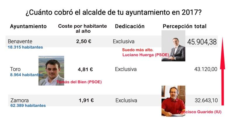 Photo of Luciano Huerga tiene el mayor sueldo de todos los alcaldes de la provincia
