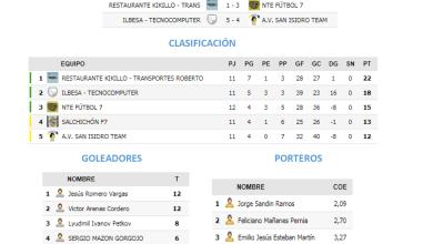 Photo of Resultados de la Jornada 15 de la Liga Futormes F7 Benavente