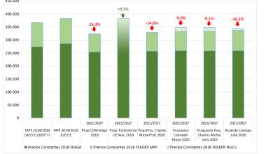 Photo of UCCL lamenta la consolidación del recorte del 10% para la agricultura y ganadería europeas