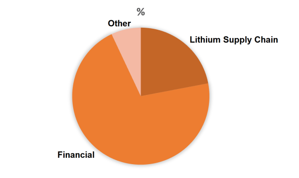 EXCHANGE TRADED LITHIUM ATTENDEES