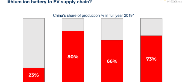 China lithium ion battery EV electric vehicle supply chain