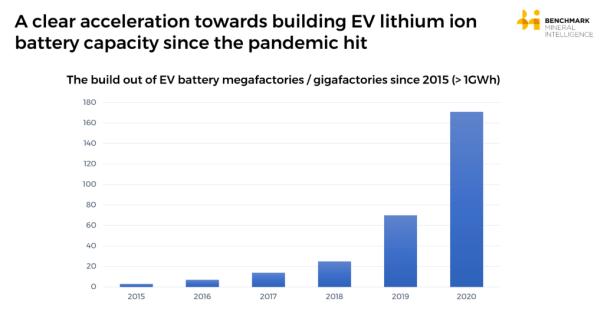 global battery arms race EV