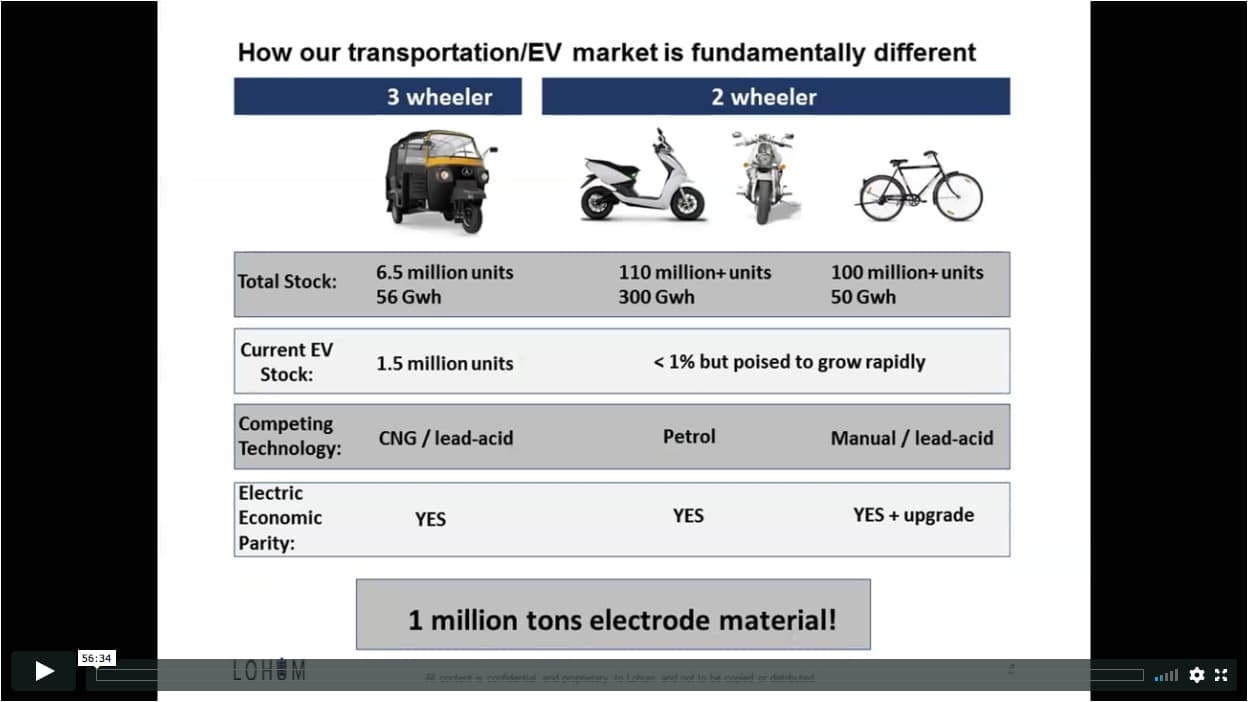 INDIA: ELECTRIC VEHICLES, RECYCLING & BUILDING INDIA'S FIRST LITHIUM REFINERY