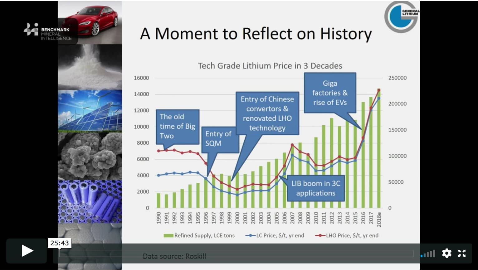 The latest developments of the lithium cycle