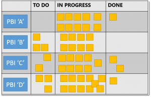 Scrum Board says Too Much Work In Progress