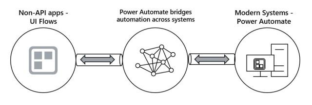UI Flow basic block diagram