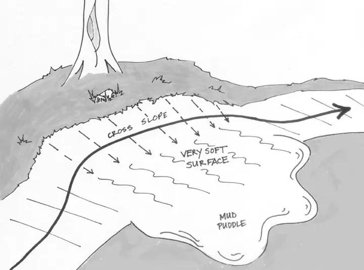 cross slope illustration