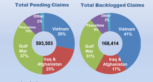 332,646 Total Pending Claims; 81,281 Total Backlogged Claims