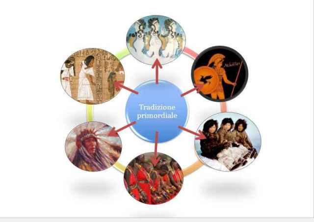 tradizione, significato