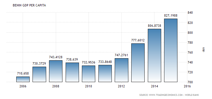 Economy Statistics of Benin Republic