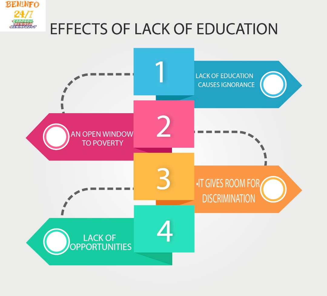 EFFECT OF LACK OF EDUCATION