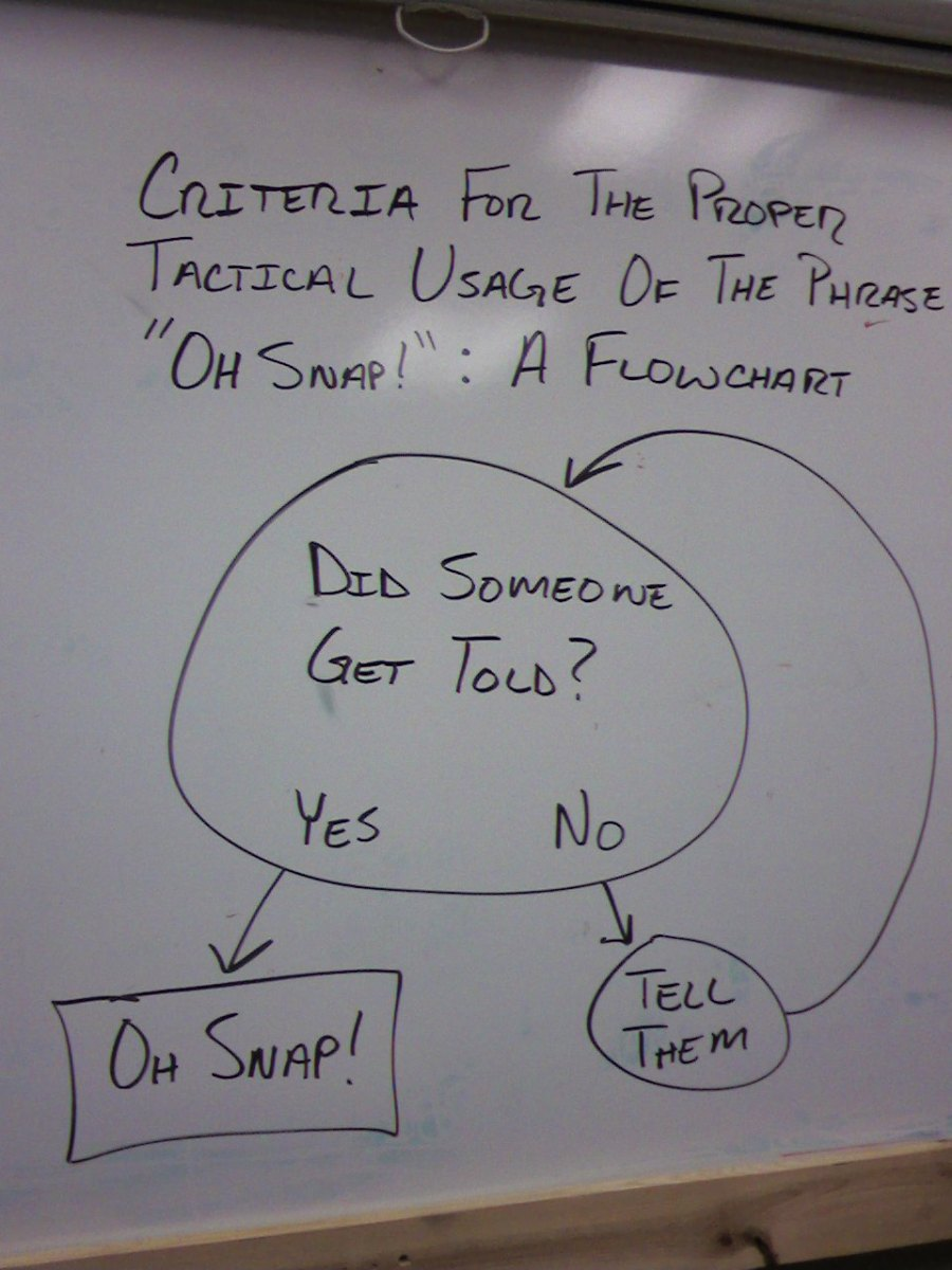Oh Snap Flow Chart