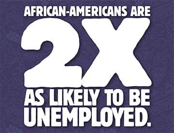 African-Americans are 2x as likely to be unemployed.