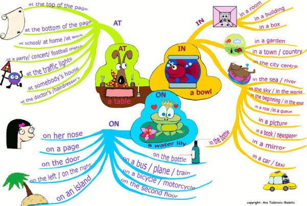 Mind_Map_Prep_of_Place1