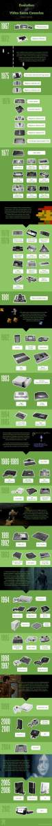 Evolution of the video game console