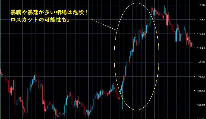 ドル円の暴騰チャート