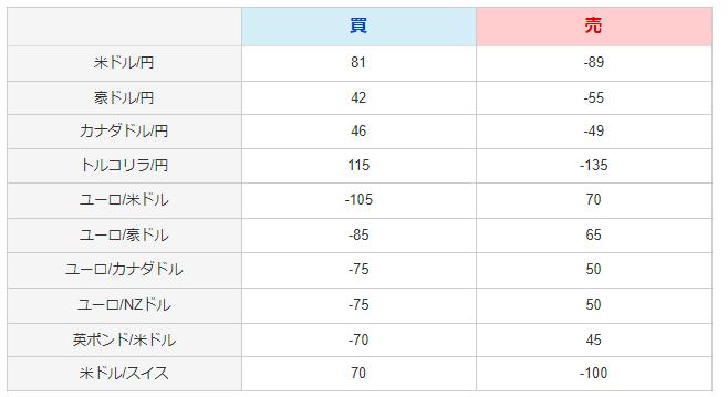 ループイフダンの通貨ペアごとのスワップ表
