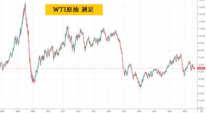WTI原油 週足チャート