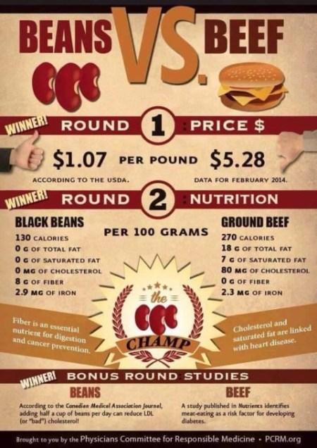 fagioli VS carne