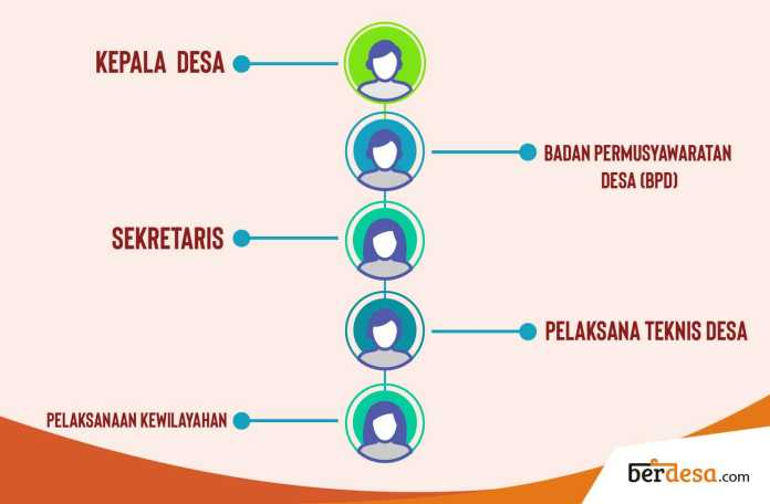 5 Struktur Pemerintahan Desa Beserta Tugas dan Fungsinya