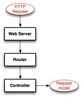 Diagram3