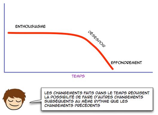 courbe-evolution-logiciel-effondrement