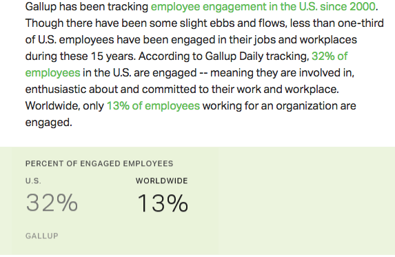 Employés engagés : Uniquement 32% aux US, et 13% au monde!