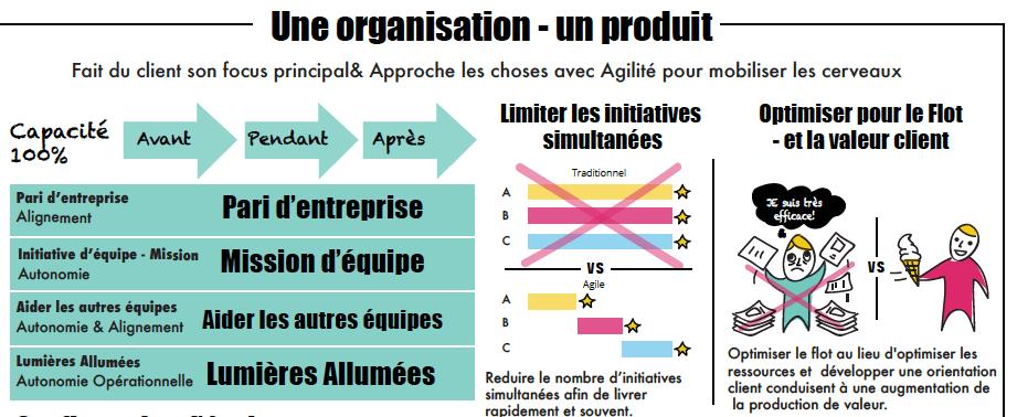 Focus Client au niveau de l'entreprise