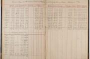Statistikk over havneavgifter 1917/1918