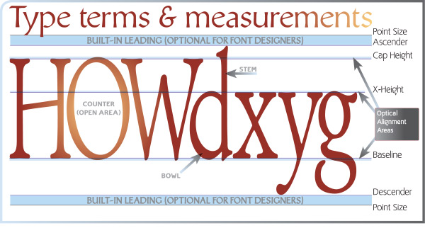 ascender, descender, x-height, point size, optical sizing