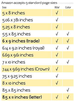 Createspace Sizes