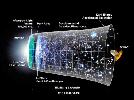 Time-line of the development of the universe since the Big Bang