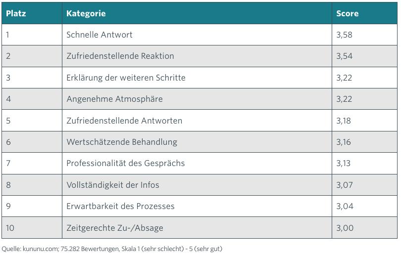 kununu Studie Bewerber Erwartungen Arbeitgeber 1