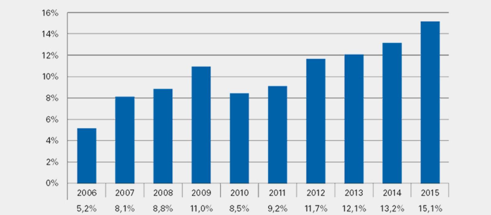 Aantal overstappers in recordtempo gestegen!