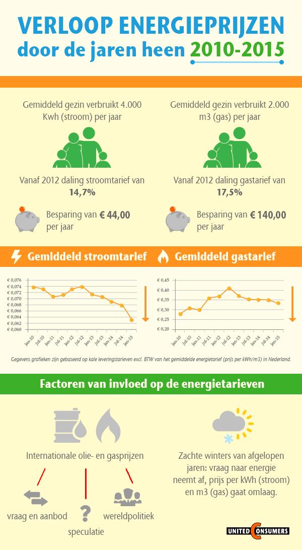 Infographic energieprijzen van United Consumers