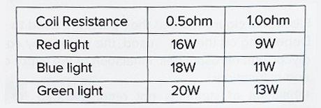 Onnix Resistance/Wattage Chart