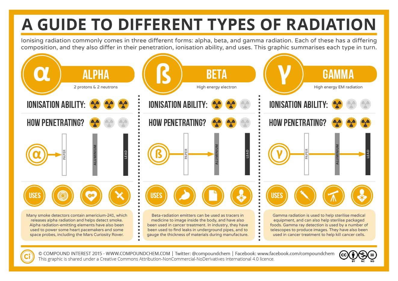 Different Types Of Radiation Infographic