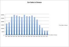 2013 (Full Year) Greece: Best-Selling Car Brands